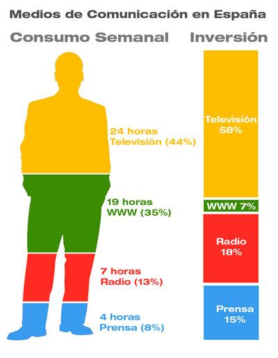 Comparativa consumo vs inversión en medios de comunicación