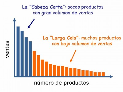 Economía de Larga Estela / Cola o Long Tail