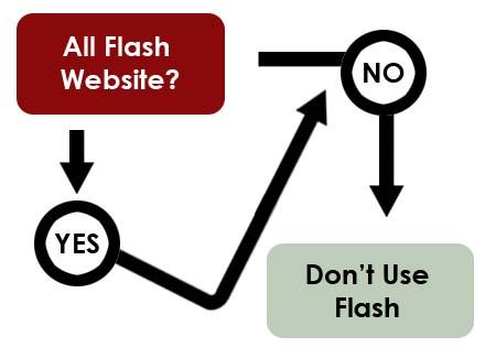 Decidir si hacer un sitio completamente en Flash